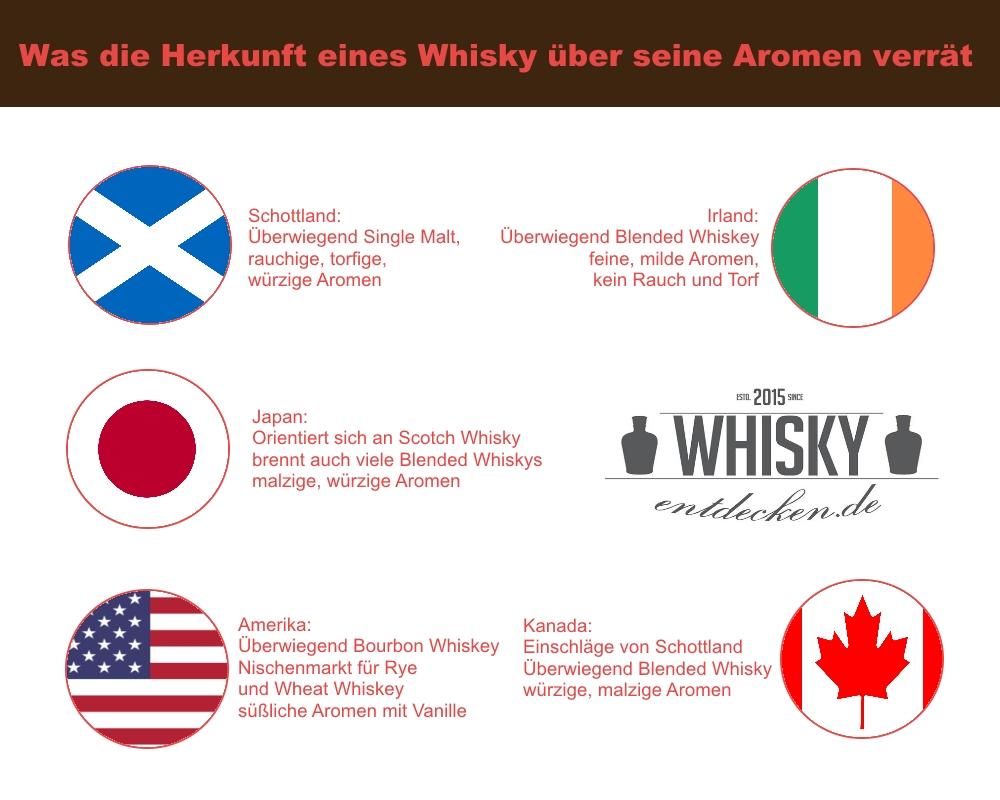 Whisky-Sorten überblick